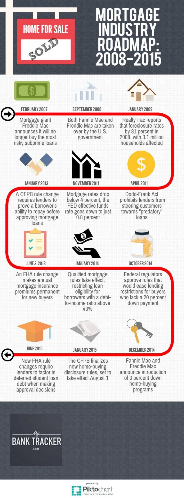 Mortgage Industry Timeline (1)