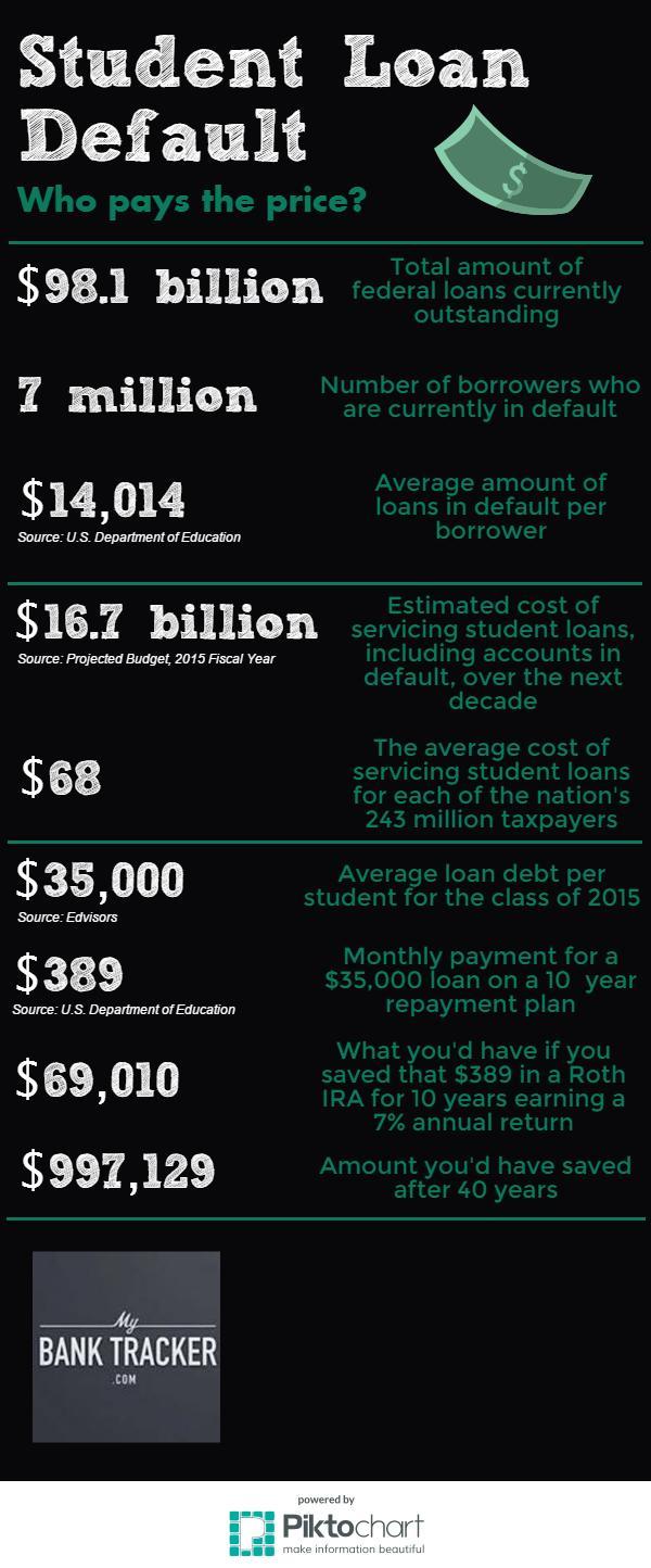 Student Loan Default (1)