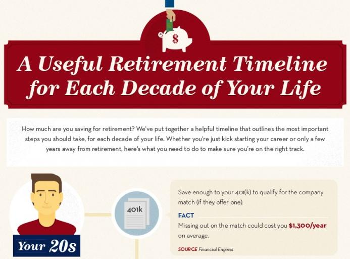 retirementtimelineINFO