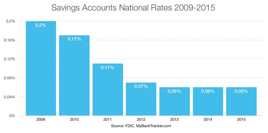 Savings-Accounts-National-Rates