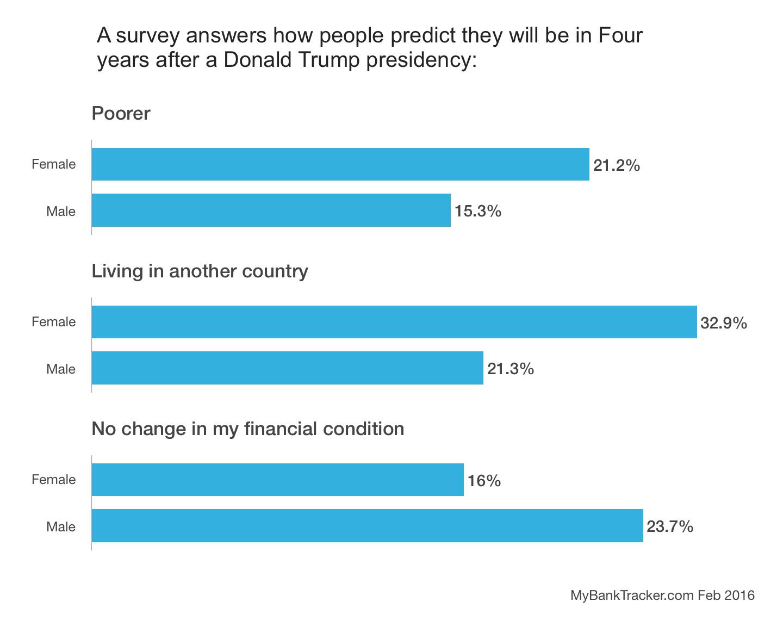 Donald Trump Survey