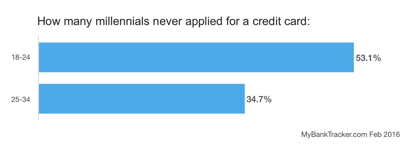 Number of millennials never applied for the credit cards
