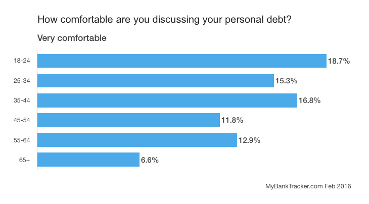 personal-debt-chart