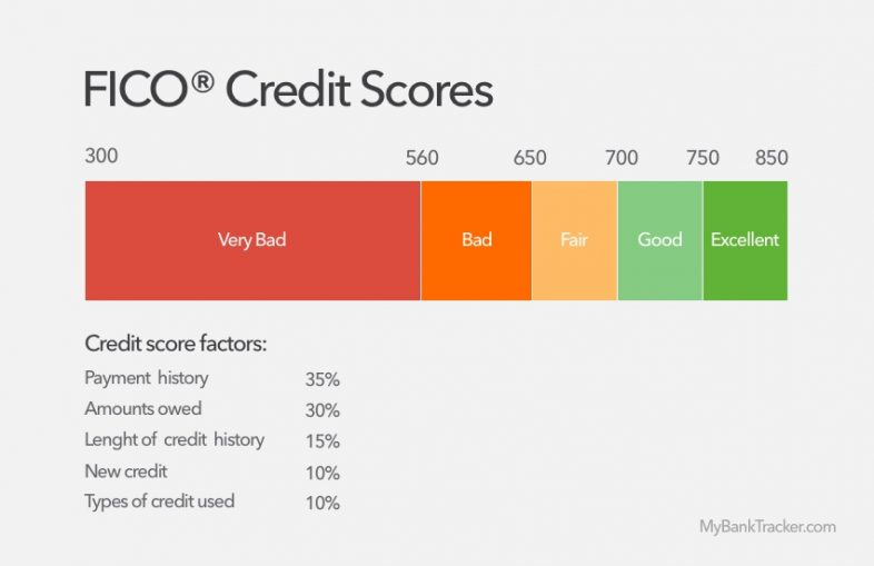 How Secured Credit Cards Help to Build a Good Credit Score