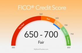 How to Check Your FICO Score