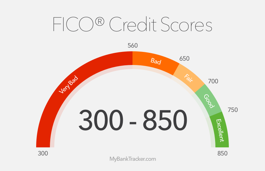 Why Do Credit Scores Fluctuate?
