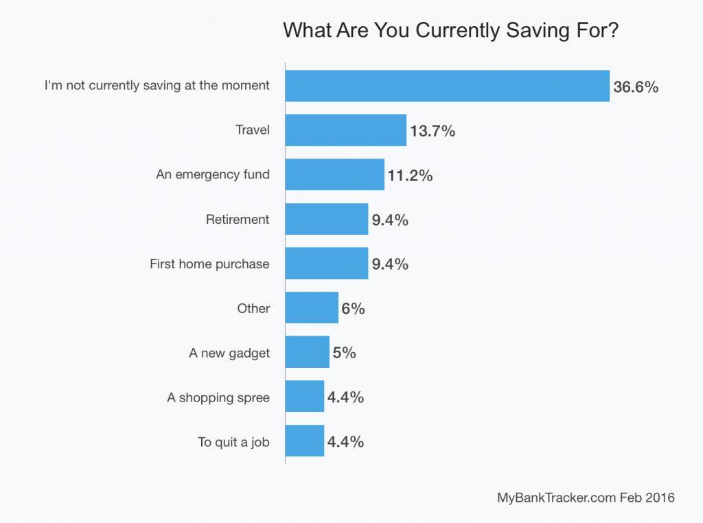 millenials-saving