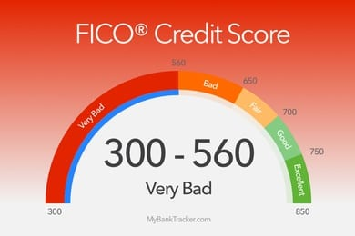 Credit score cards best average for credit
