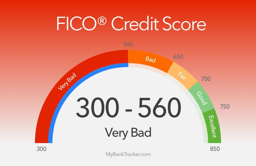 Very Bad Credit Score chart