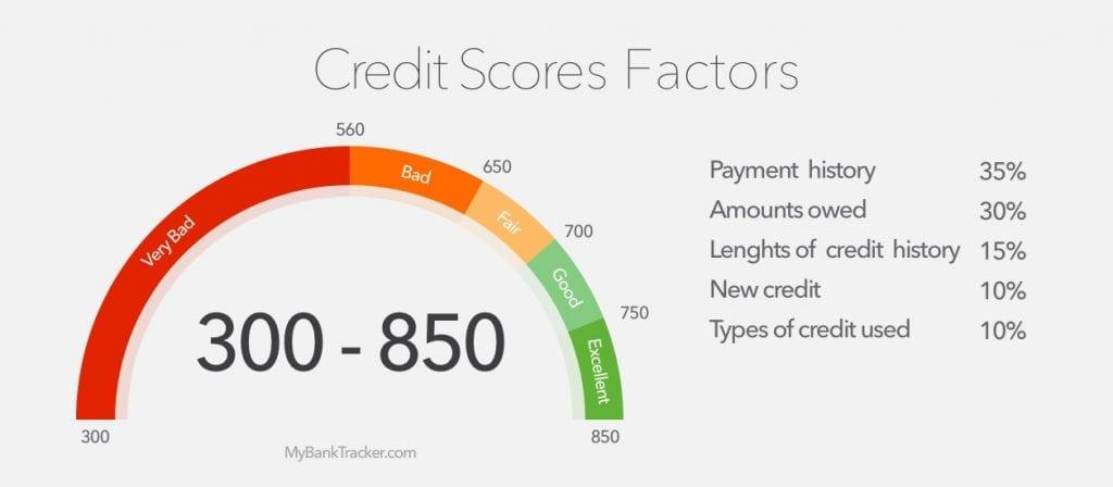 Credit Score factor