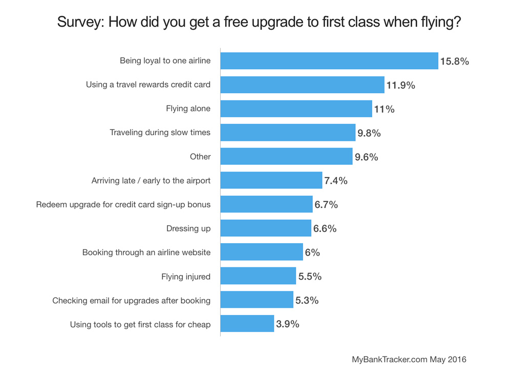 How did you get upgraded survey results