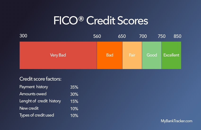 Does applying car loan affect my credit score 14