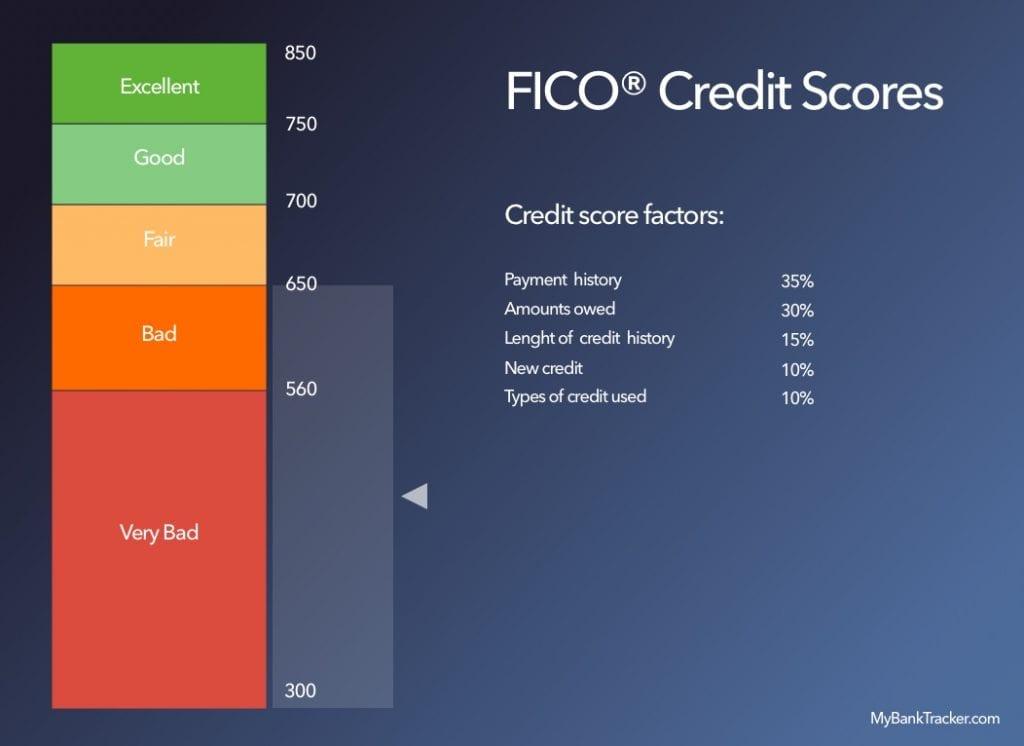 credit-scores-low
