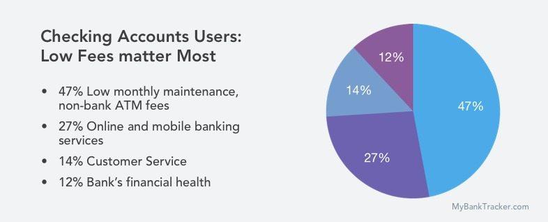 MyBankTracker Checking Survey